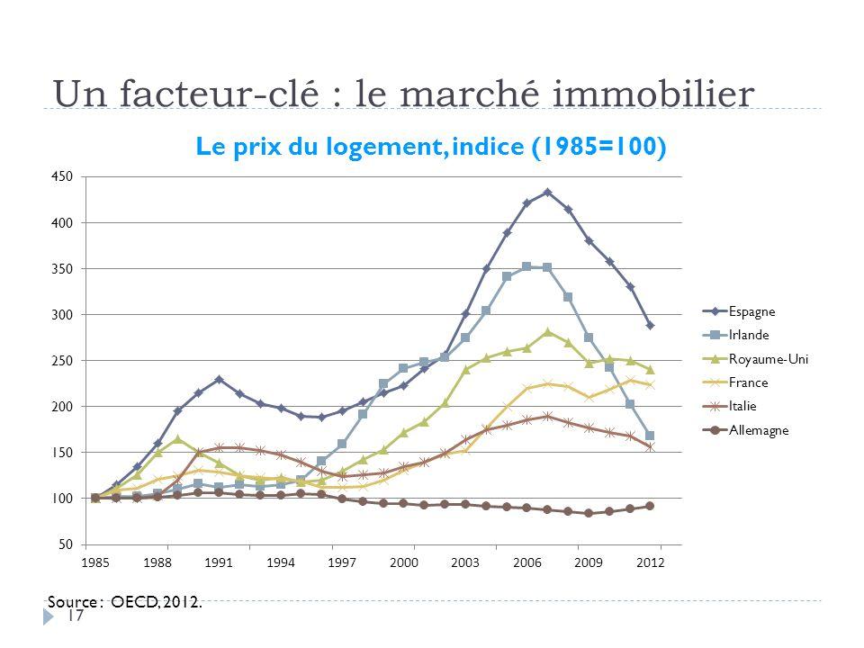 Un facteur-clé : le marché immobilier 17 Source : OECD, 2012.