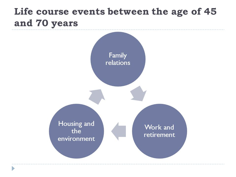 Work and the transition to retirement Situation in year preceding retirement Retired between 2005 and 2008 (n=346) Retired between 2008 and 2011 (n=286) % col In wage employment56.251.5 Self-employed8.06.9 Unemployed10.311.7 Ill8.77.6 Home worker or inactive13.620.6 Other3.21.6 Total100% 41.5%35.8% Changes to the structure of work and a series of economic downturns have resulted in diverse patterns of work histories (Source: Gender and Generations Survey, France)