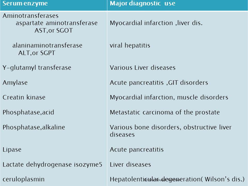 Serum enzymeMajor diagnostic use Aminotransferases aspartate aminotransferase AST,or SGOT alaninaminotransferase ALT,or SGPT Y-glutamyl transferase Amylase Creatin kinase Phosphatase,acid Phosphatase,alkaline Lipase Lactate dehydrogenase isozyme5 ceruloplasmin Myocardial infarction,liver dis.