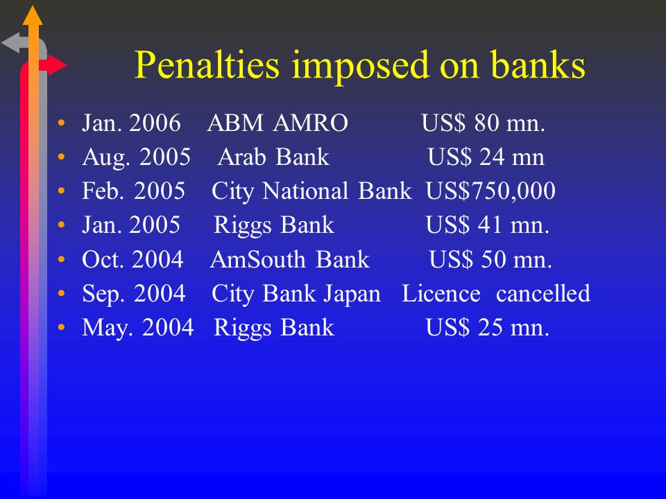 Penalties imposed on banks Jan. 2006 ABM AMRO US$ 80 mn.