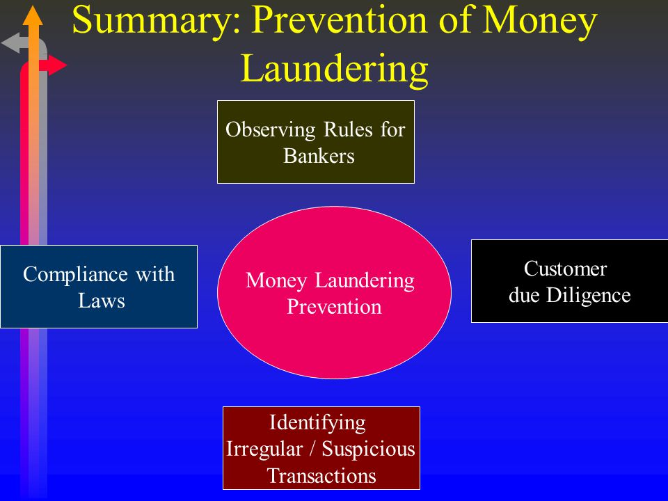 Summary: Prevention of Money Laundering Money Laundering Prevention Observing Rules for Bankers Compliance with Laws Identifying Irregular / Suspicious Transactions Customer due Diligence