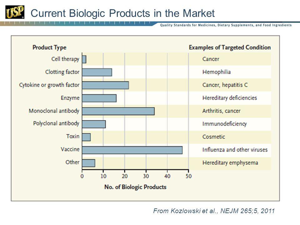 Current Biologic Products in the Market From Kozlowski et al., NEJM 265;5, 2011
