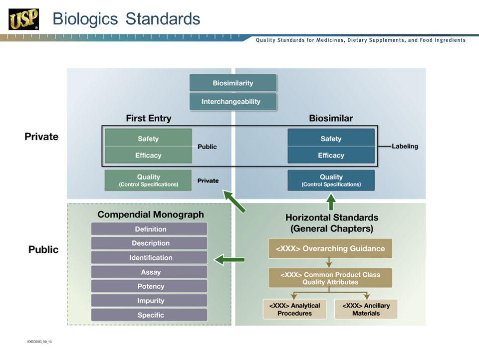 Biologics Standards