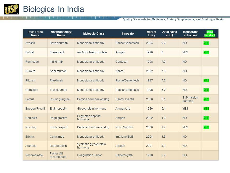 Biologics In India