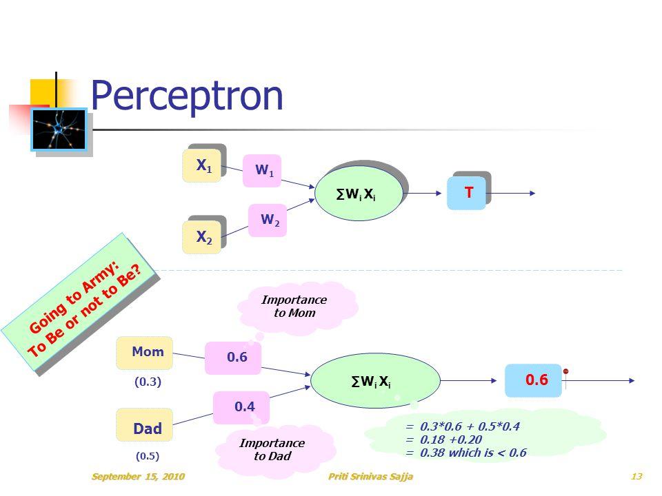 Priti Srinivas Sajja Perceptron X1X1 X2X2 ∑W i X i T W1W1 W2W2 Mom (0.3) Dad (0.5) ∑W i X i 0.6 0.4 Going to Army: To Be or not to Be.