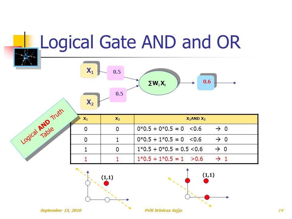 Priti Srinivas Sajja Logical Gate AND and OR X1X1 X2X2 ∑W i X i 0.6 0.5 X1X1 X2X2 X 1 AND X 2 000*0.5 + 0*0.5 = 0 <0.6  0 010*0.5 + 1*0.5 = 0 <0.6  0 101*0.5 + 0*0.5 = 0.5 <0.6  0 111*0.5 + 1*0.5 = 1 >0.6  1 Logical AND Truth Table (1,1) September 15, 201014