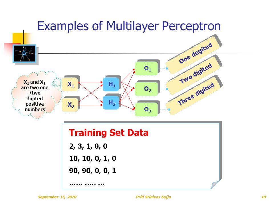 Priti Srinivas Sajja Examples of Multilayer Perceptron X1X1 X2X2 H1H1 H2H2 Two digited One degited Three digited O2O2 O1O1 O3O3 Training Set Data 2, 3, 1, 0, 0 10, 10, 0, 1, 0 90, 90, 0, 0, 1 …… …..