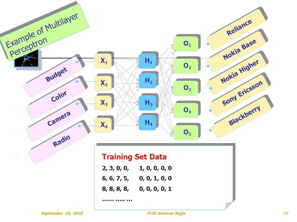 Priti Srinivas Sajja Example of Multilayer Perceptron X1X1 X2X2 H1H1 H2H2 Nokia Base Reliance Nokia Higher O2O2 O1O1 O3O3 Sony Ericsson Blackberry X3X3 X4X4 H3H3 H4H4 O4O4 O5O5 Budget Color Camera Radio Training Set Data 2, 3, 0, 0, 1, 0, 0, 0, 0 6, 6, 7, 5, 0, 0, 1, 0, 0 8, 8, 8, 8, 0, 0, 0, 0, 1 …… …..