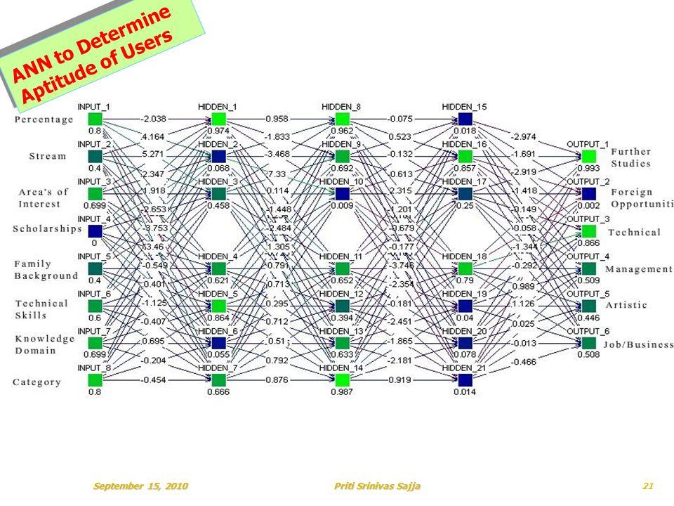 Priti Srinivas Sajja ANN to Determine Aptitude of Users September 15, 201021