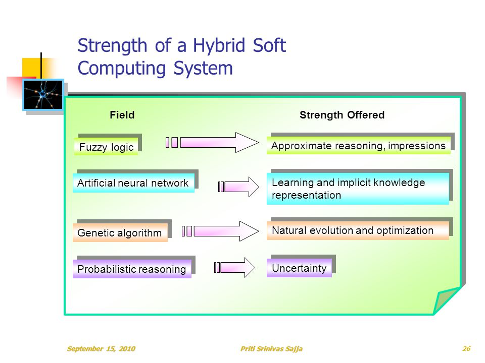 Priti Srinivas Sajja Strength of a Hybrid Soft Computing System Fuzzy logic Approximate reasoning, impressions FieldStrength Offered Artificial neural network Learning and implicit knowledge representation Genetic algorithm Natural evolution and optimization Probabilistic reasoning Uncertainty September 15, 201026