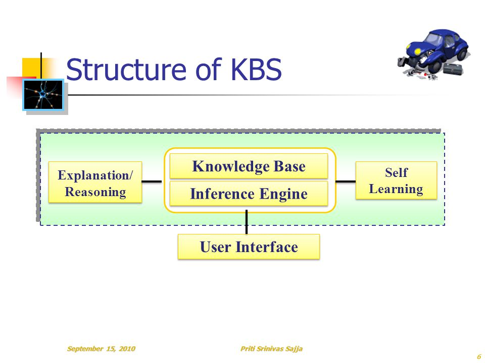Priti Srinivas Sajja Structure of KBS Knowledge Base Inference Engine User Interface Explanation/ Reasoning Self Learning September 15, 2010 6