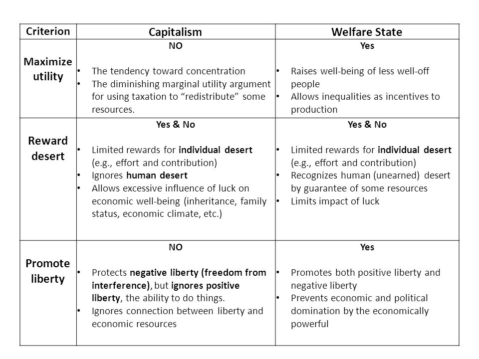 Criterion CapitalismWelfare State Maximize utility NO The tendency toward concentration The diminishing marginal utility argument for using taxation t