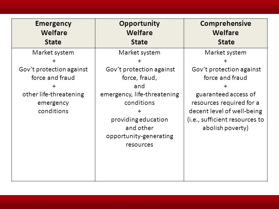 Emergency Welfare State Opportunity Welfare State Comprehensive Welfare State Market system + Gov't protection against force and fraud + other life-th