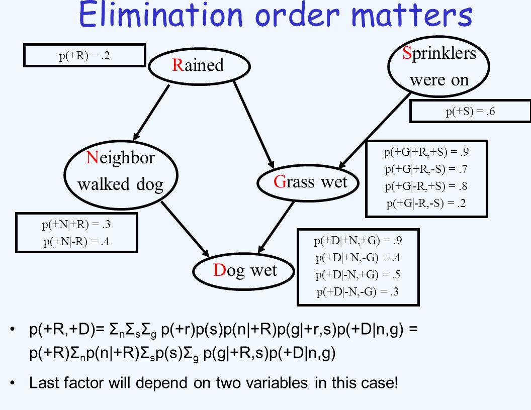 Elimination order matters p(+R,+D)= Σ n Σ s Σ g p(+r)p(s)p(n|+R)p(g|+r,s)p(+D|n,g) = p(+R)Σ n p(n|+R)Σ s p(s)Σ g p(g|+R,s)p(+D|n,g) Last factor will d