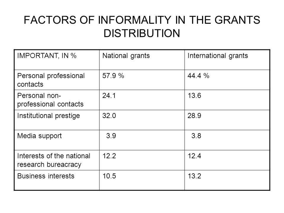 FACTORS OF INFORMALITY IN THE GRANTS DISTRIBUTION IMPORTANT, IN %National grantsInternational grants Personal professional contacts 57.9 %44.4 % Personal non- professional contacts 24.113.6 Institutional prestige32.028.9 Media support 3.9 3.8 Interests of the national research bureacracy 12.212.4 Business interests10.513.2