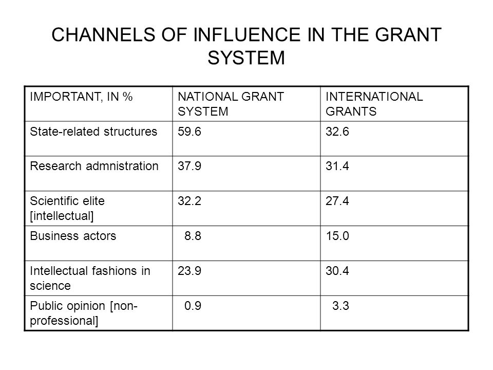 CHANNELS OF INFLUENCE IN THE GRANT SYSTEM IMPORTANT, IN %NATIONAL GRANT SYSTEM INTERNATIONAL GRANTS State-related structures59.632.6 Research admnistration37.931.4 Scientific elite [intellectual] 32.227.4 Business actors 8.815.0 Intellectual fashions in science 23.930.4 Public opinion [non- professional] 0.9 3.3