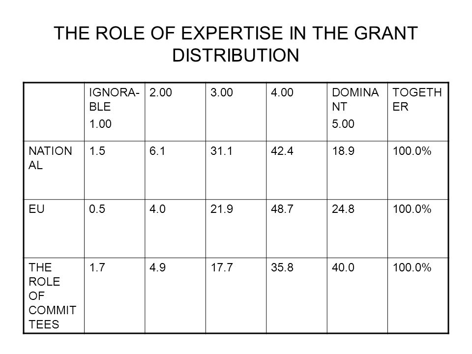 THE ROLE OF EXPERTISE IN THE GRANT DISTRIBUTION IGNORA- BLE 1.00 2.003.004.00DOMINA NT 5.00 TOGETH ER NATION AL 1.56.131.142.418.9100.0% EU0.54.021.948.724.8100.0% THE ROLE OF COMMIT TEES 1.74.917.735.840.0100.0%