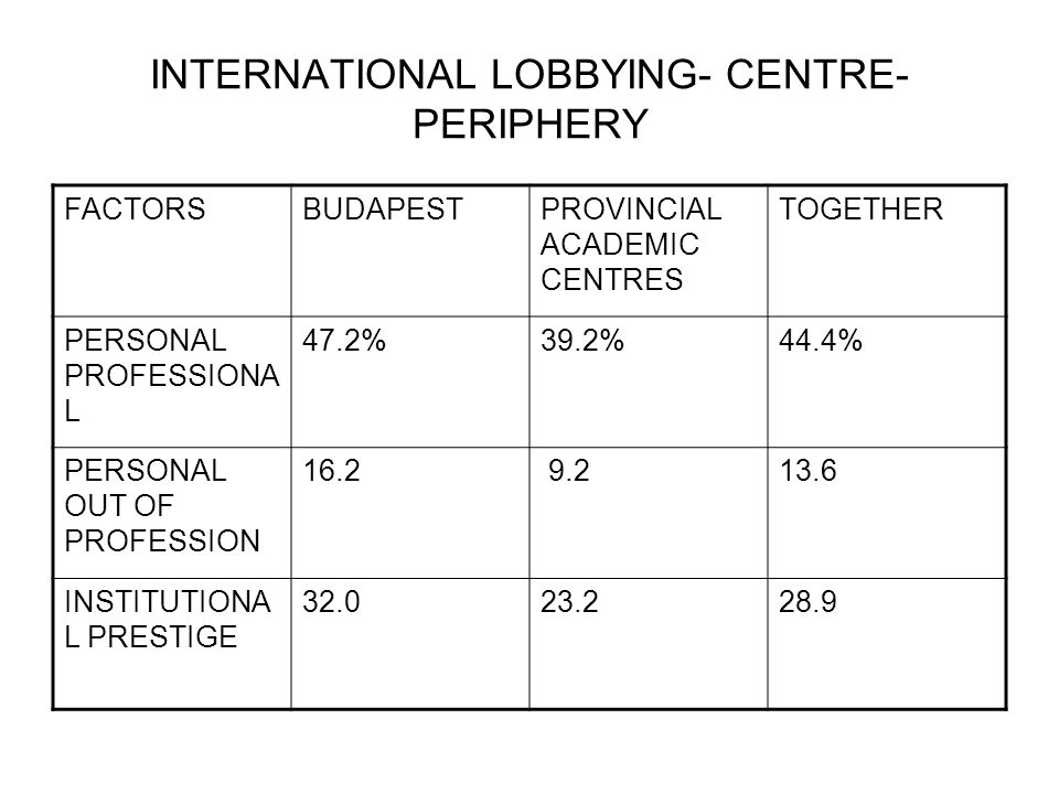 INTERNATIONAL LOBBYING- CENTRE- PERIPHERY FACTORSBUDAPESTPROVINCIAL ACADEMIC CENTRES TOGETHER PERSONAL PROFESSIONA L 47.2%39.2%44.4% PERSONAL OUT OF PROFESSION 16.2 9.213.6 INSTITUTIONA L PRESTIGE 32.023.228.9