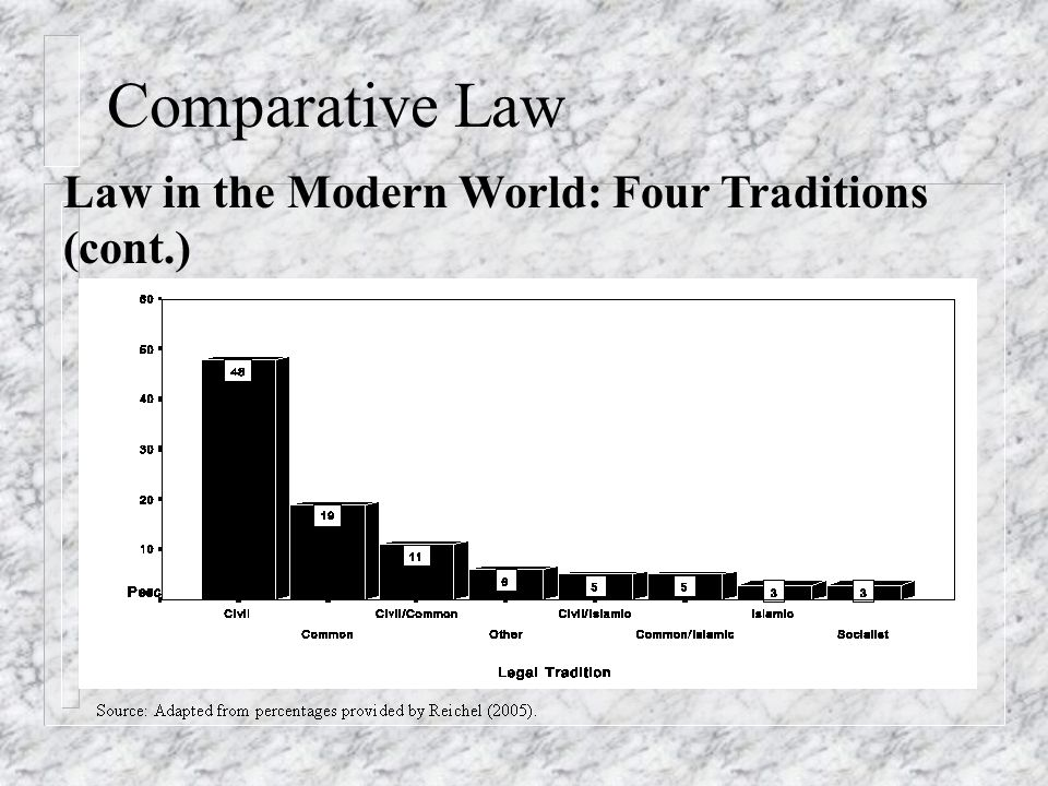 Comparative Law Law in the Modern World: Four Traditions (cont.)