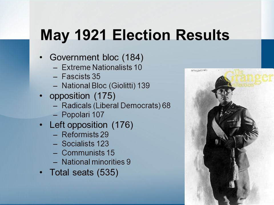 May 1921 Election Results Government bloc (184) –Extreme Nationalists 10 –Fascists 35 –National Bloc (Giolitti) 139 opposition (175) –Radicals (Libera