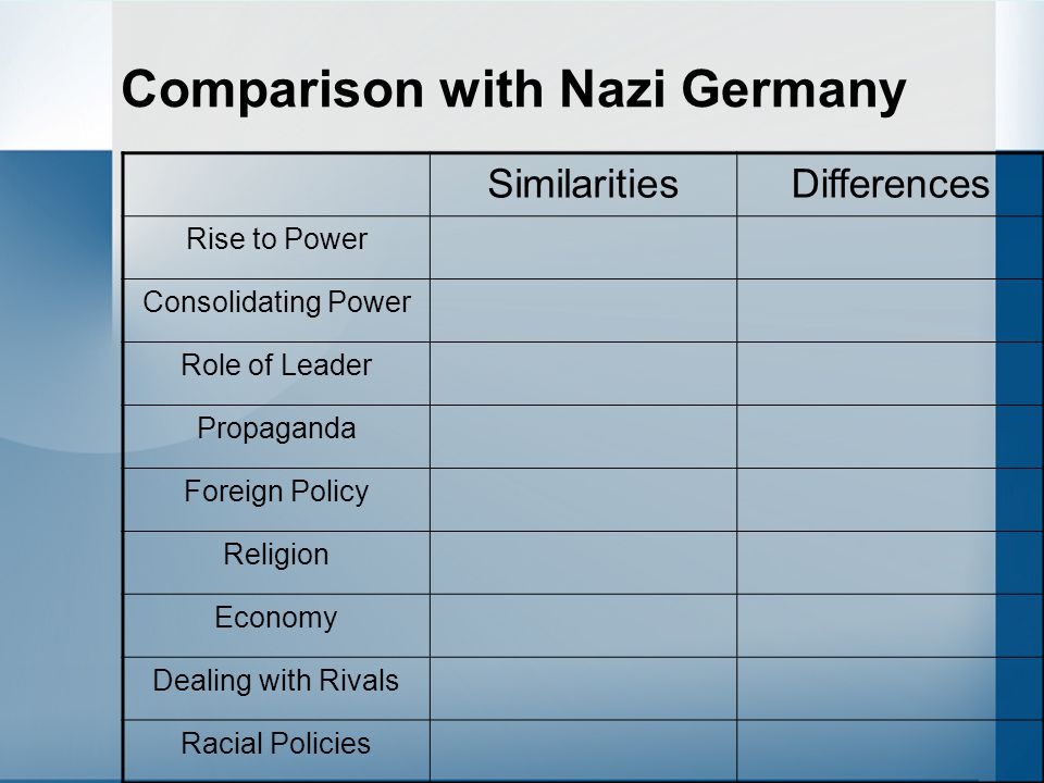 Comparison with Nazi Germany SimilaritiesDifferences Rise to Power Consolidating Power Role of Leader Propaganda Foreign Policy Religion Economy Deali