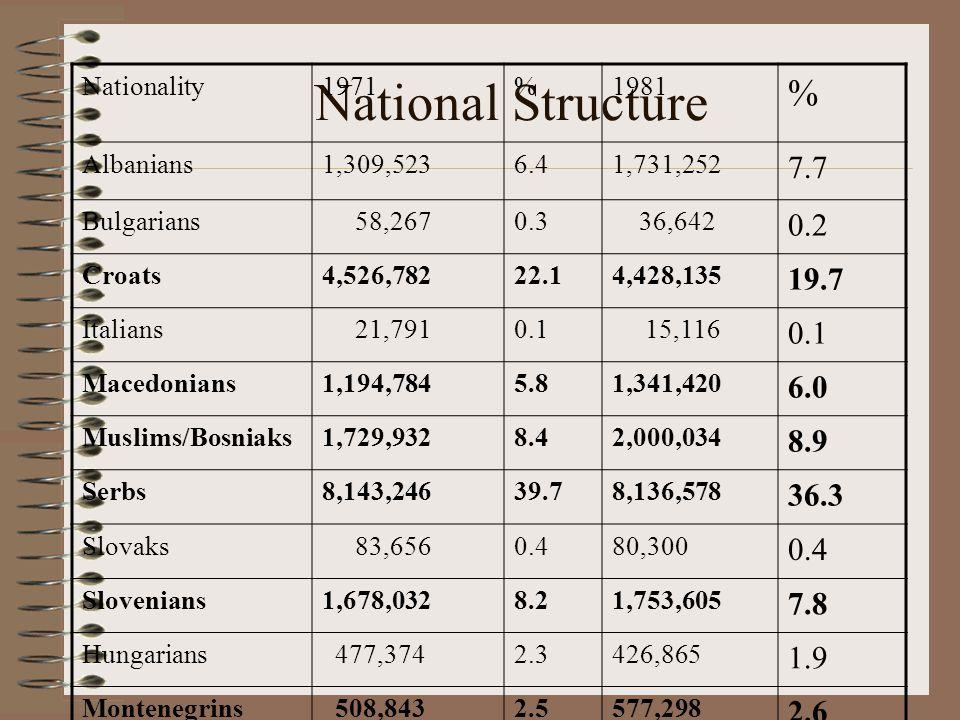 Nationality1971%1981% Roma78,4850.4%148,6040.7% Romanians58,5700.3%54,7210.2% Turks127,9200.6%101,3280.5% Yugoslavs252,3301.2%389,9701.7%