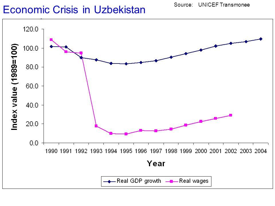 Economic Crisis in Uzbekistan Source: UNICEF TransMonee Source: UNICEF Transmonee