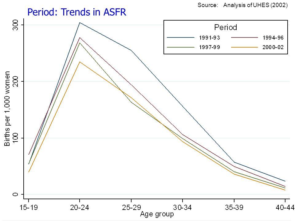 Period: Trends in ASFR