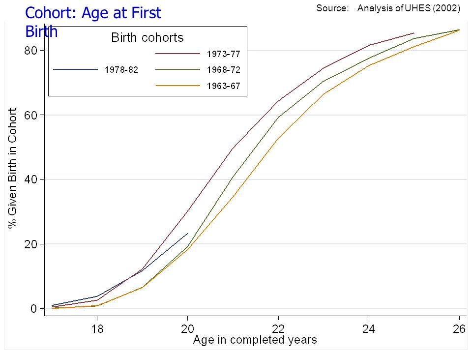 Cohort: Age at First Birth Source: Analysis of UHES (2002)