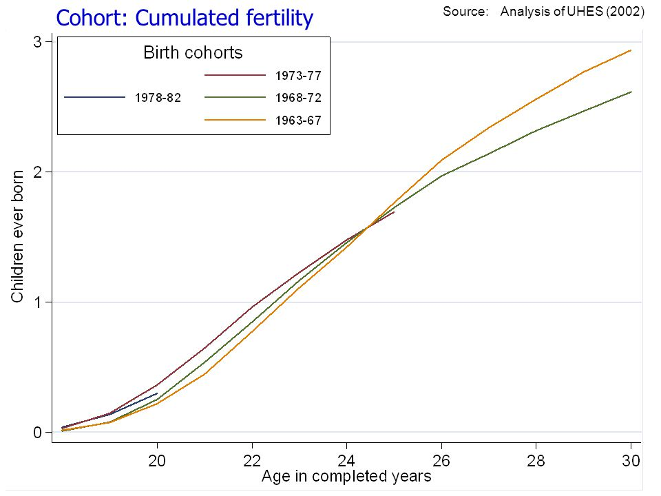 Cohort: Cumulated fertility Source: Analysis of UHES (2002)