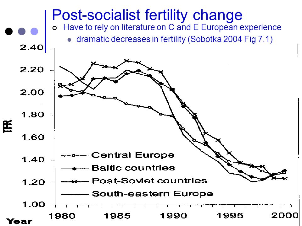 How was this fertility decline achieved.