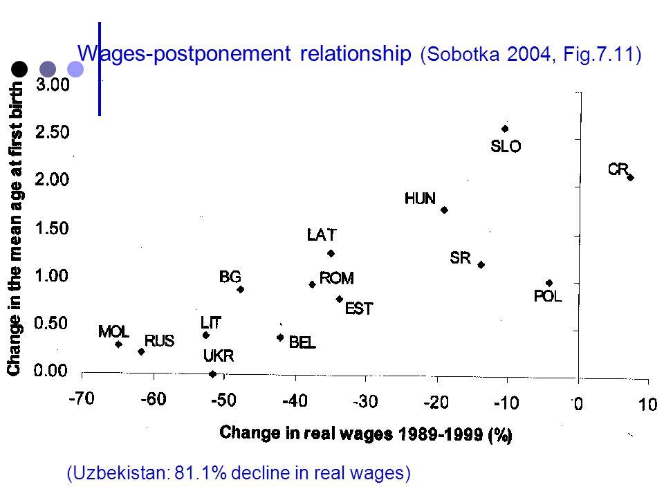 Wages-postponement relationship (Sobotka 2004, Fig.7.11) (Uzbekistan: 81.1% decline in real wages)