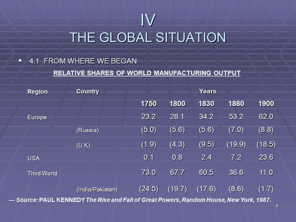 8 IV THE GLOBAL SITUATION  4.1 FROM WHERE WE BEGAN RELATIVE SHARES OF WORLD MANUFACTURING OUTPUT RegionCountryYears 17501800183018601900 Europe23.228.134.253.262.0 (Russia)(5.0)(5.6)(5.6)(7.0)(8.8) (U.K)(1.9)(4.3)(9.5)(19.9)(18.5) USA0.10.82.47.223.6 Third World 73.067.760.536.611.0 (India/Pakistan)(24.5)(19.7)(17.6)(8.6)(1.7) — Source: PAUL KENNEDY The Rise and Fall of Great Powers, Random House, New York, 1987.