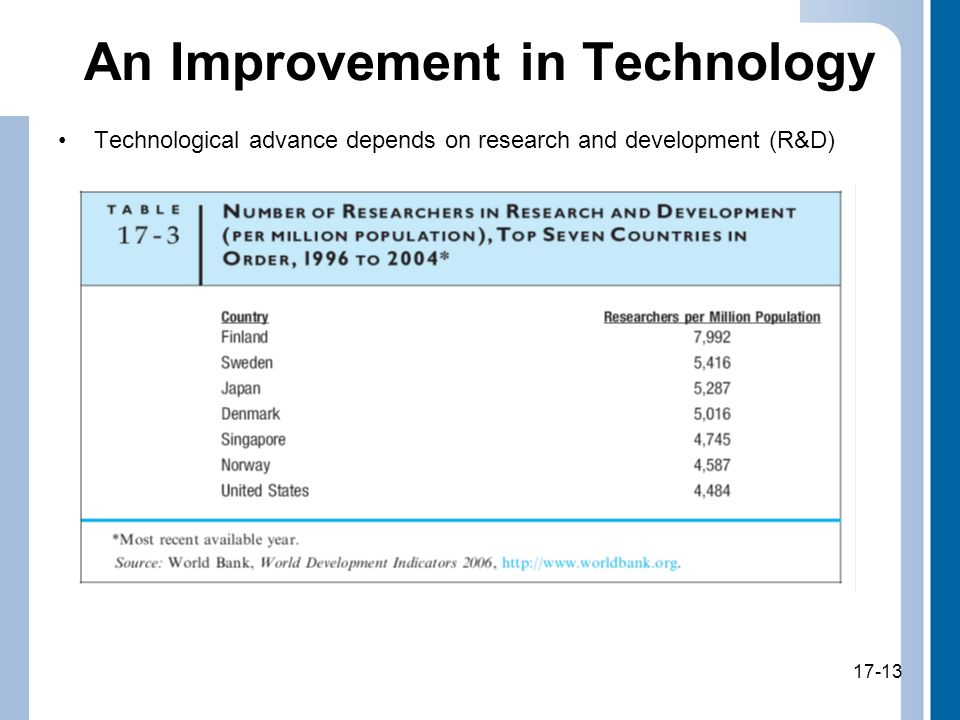 17-13 An Improvement in Technology Technological advance depends on research and development (R&D) 17-13