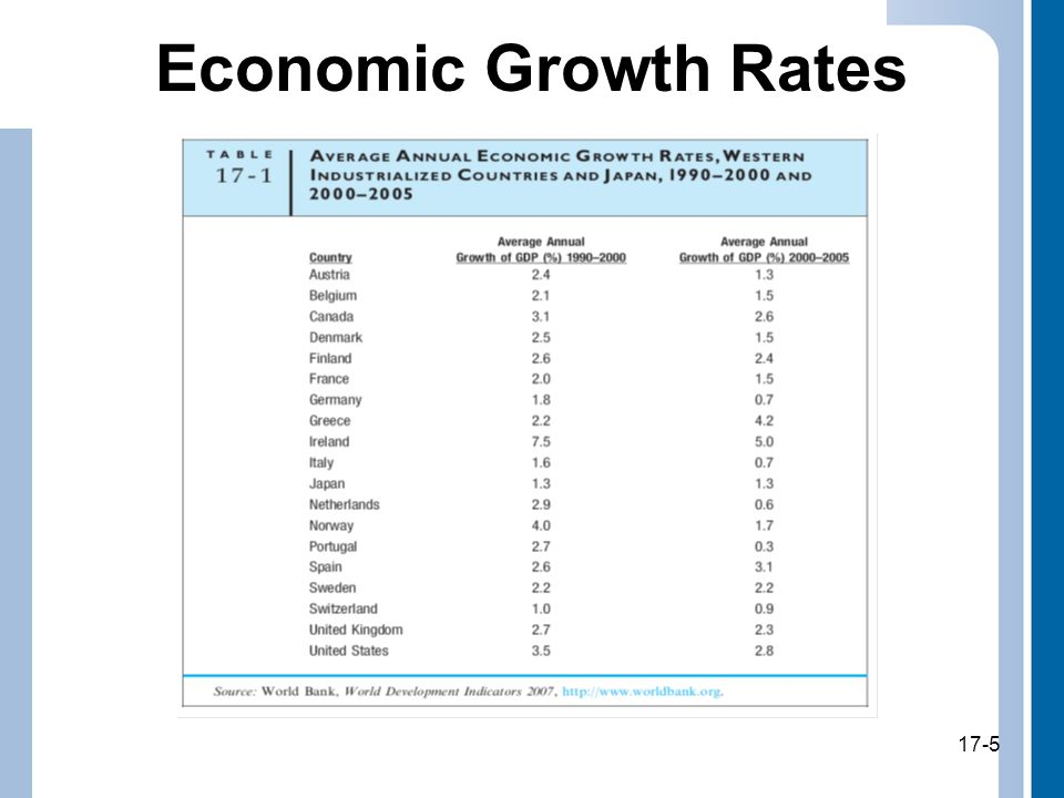 17-5 Economic Growth Rates 17-5