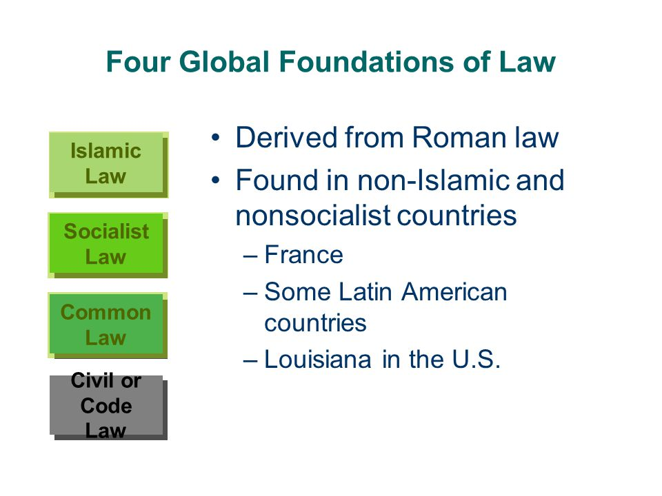 Four Global Foundations of Law Derived from Roman law Found in non-Islamic and nonsocialist countries –France –Some Latin American countries –Louisian