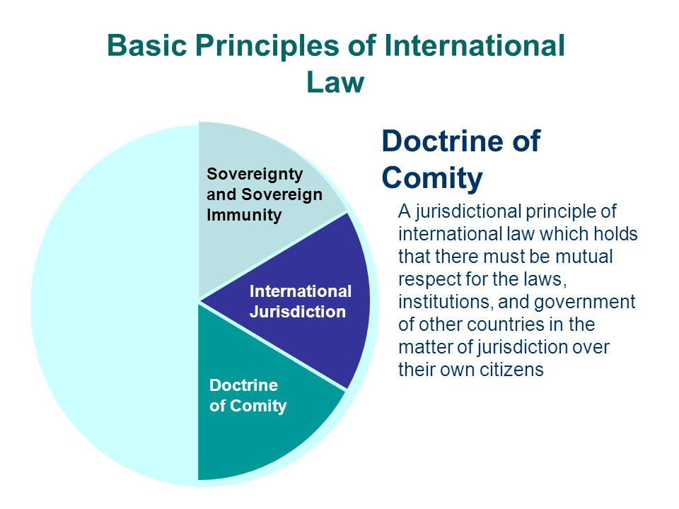 Basic Principles of International Law Doctrine of Comity A jurisdictional principle of international law which holds that there must be mutual respect