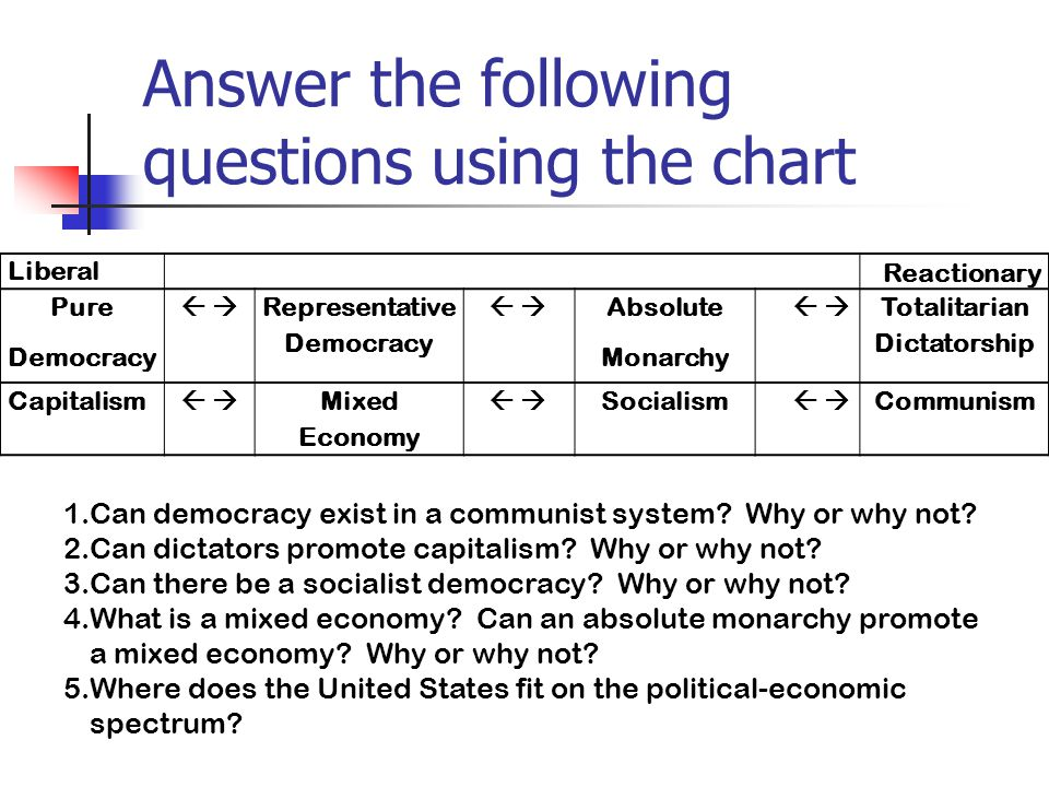 Answer the following questions using the chart Liberal Reactionary Pure Democracy    Representative Democracy    Absolute Monarchy    Totalitarian Dictatorship Capitalism    Mixed Economy    Socialism    Communism 1.Can democracy exist in a communist system.