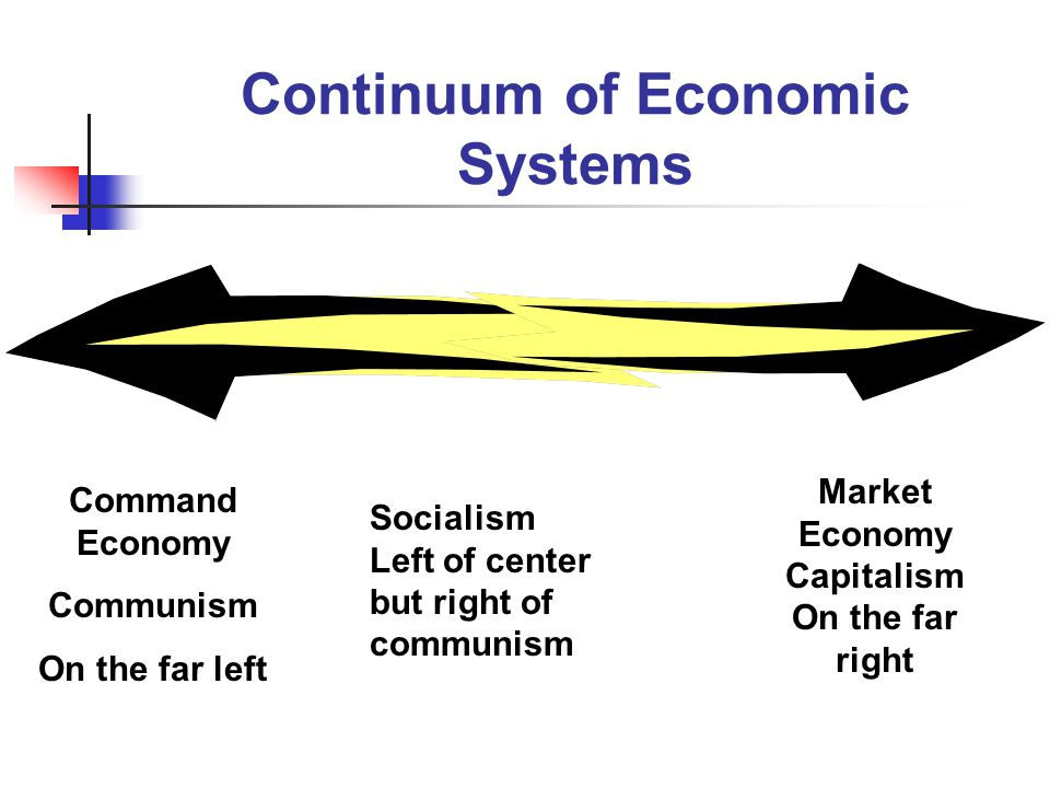 Continuum of Economic Systems Command Economy Communism On the far left Market Economy Capitalism On the far right Socialism Left of center but right of communism