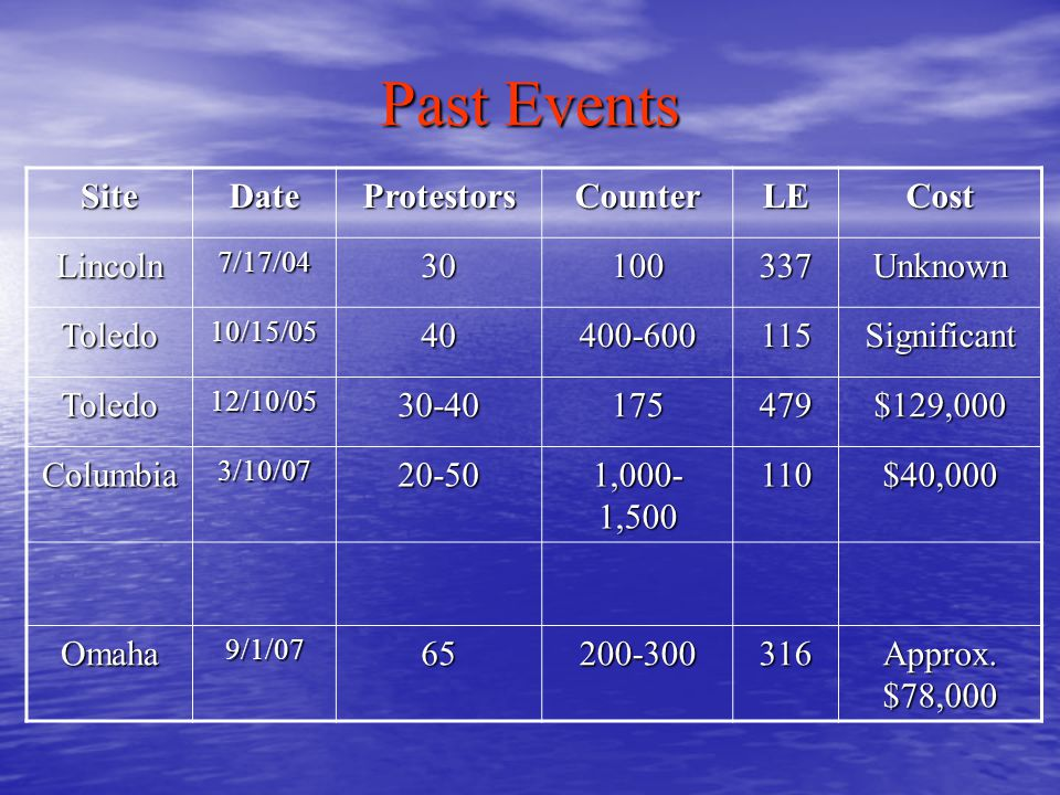Past Events SiteDateProtestorsCounterLECost Lincoln7/17/0430100337Unknown Toledo10/15/0540400-600115Significant Toledo12/10/0530-40175479$129,000 Columbia3/10/0720-50 1,000- 1,500 110$40,000 Omaha9/1/0765200-300316 Approx.