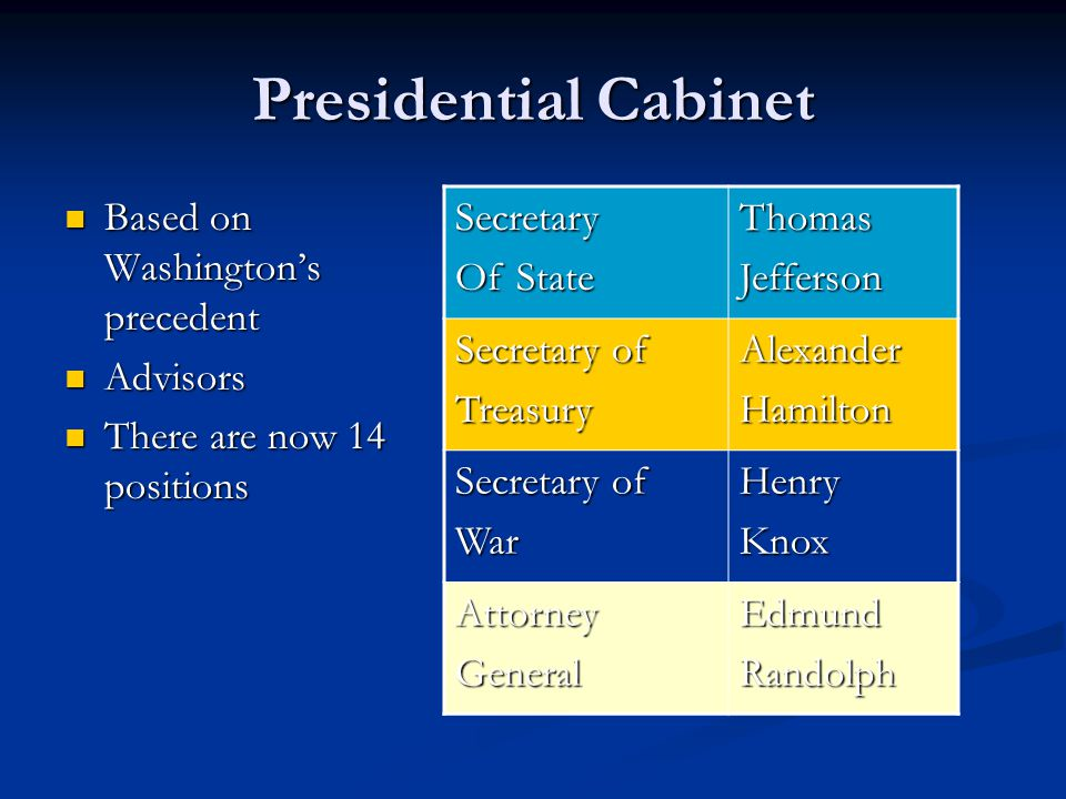 Presidential Cabinet Based on Washington's precedent Based on Washington's precedent Advisors Advisors There are now 14 positions There are now 14 pos