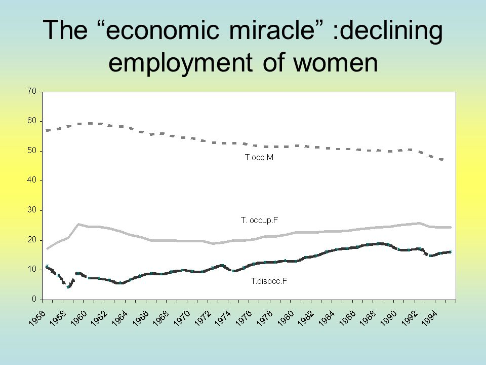 The economic miracle :declining employment of women