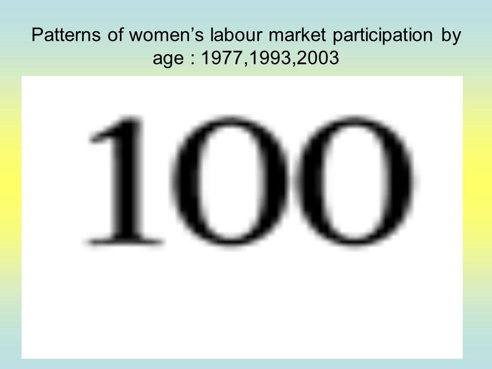 Patterns of women's labour market participation by age : 1977,1993,2003