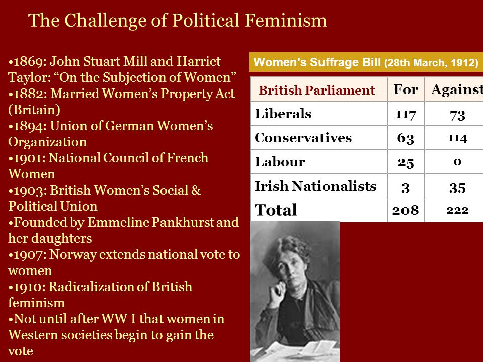 ForAgainst Liberals11773 Conservatives63 114 Labour25 0 Irish Nationalists335 Total 208 222 Women s Suffrage Bill (28th March, 1912) British Parliament The Challenge of Political Feminism 1869: John Stuart Mill and Harriet Taylor: On the Subjection of Women 1882: Married Women's Property Act (Britain) 1894: Union of German Women's Organization 1901: National Council of French Women 1903: British Women's Social & Political Union Founded by Emmeline Pankhurst and her daughters 1907: Norway extends national vote to women 1910: Radicalization of British feminism Not until after WW I that women in Western societies begin to gain the vote