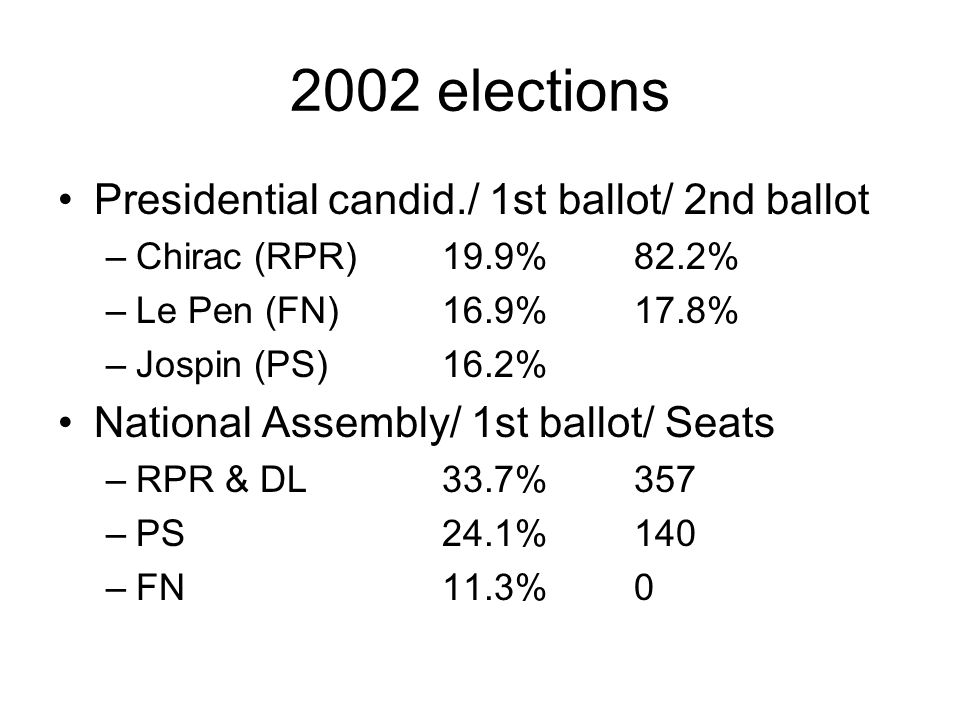 2002 elections Presidential candid./ 1st ballot/ 2nd ballot –Chirac (RPR)19.9%82.2% –Le Pen (FN)16.9%17.8% –Jospin (PS)16.2% National Assembly/ 1st ballot/ Seats –RPR & DL33.7%357 –PS24.1%140 –FN11.3%0