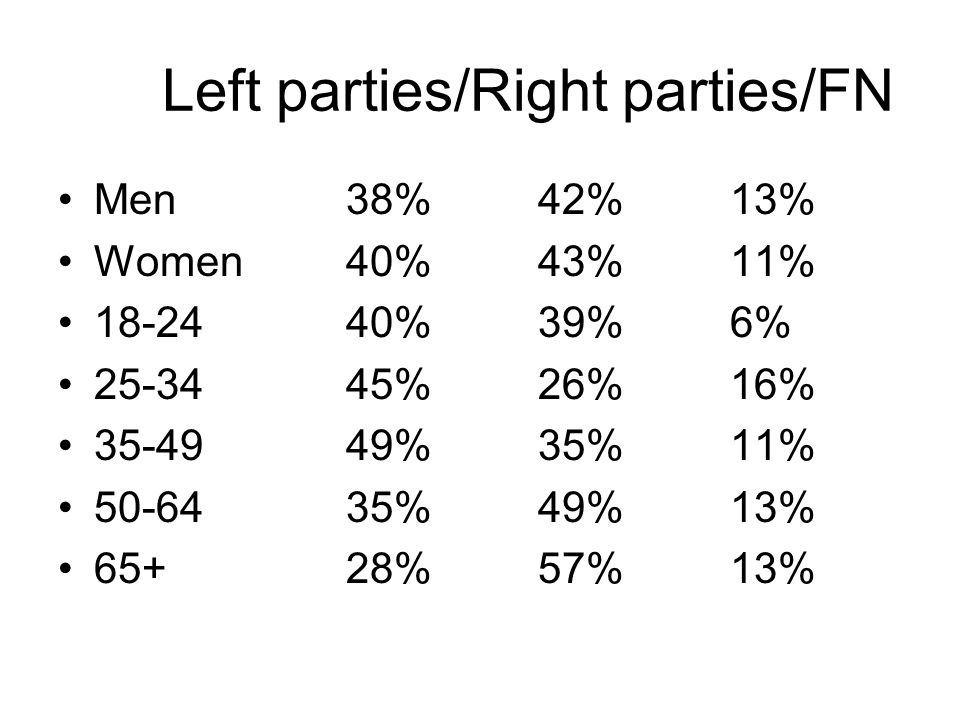 Left parties/Right parties/FN Men38%42%13% Women40%43%11% 18-2440%39%6% 25-3445%26%16% 35-4949%35%11% 50-6435%49%13% 65+28%57%13%