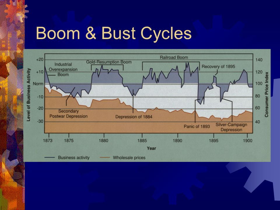 Boom & Bust Cycles