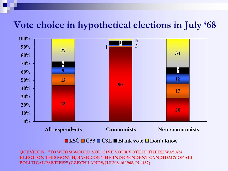 Vote choice in hypothetical elections in July '68 QUESTION: TO WHOM WOULD YOU GIVE YOUR VOTE IF THERE WAS AN ELECTION THIS MONTH, BASED ON THE INDEPENDENT CANDIDACY OF ALL POLITICAL PARTIES (CZECH LANDS, JULY 8-16 1968, N=487)