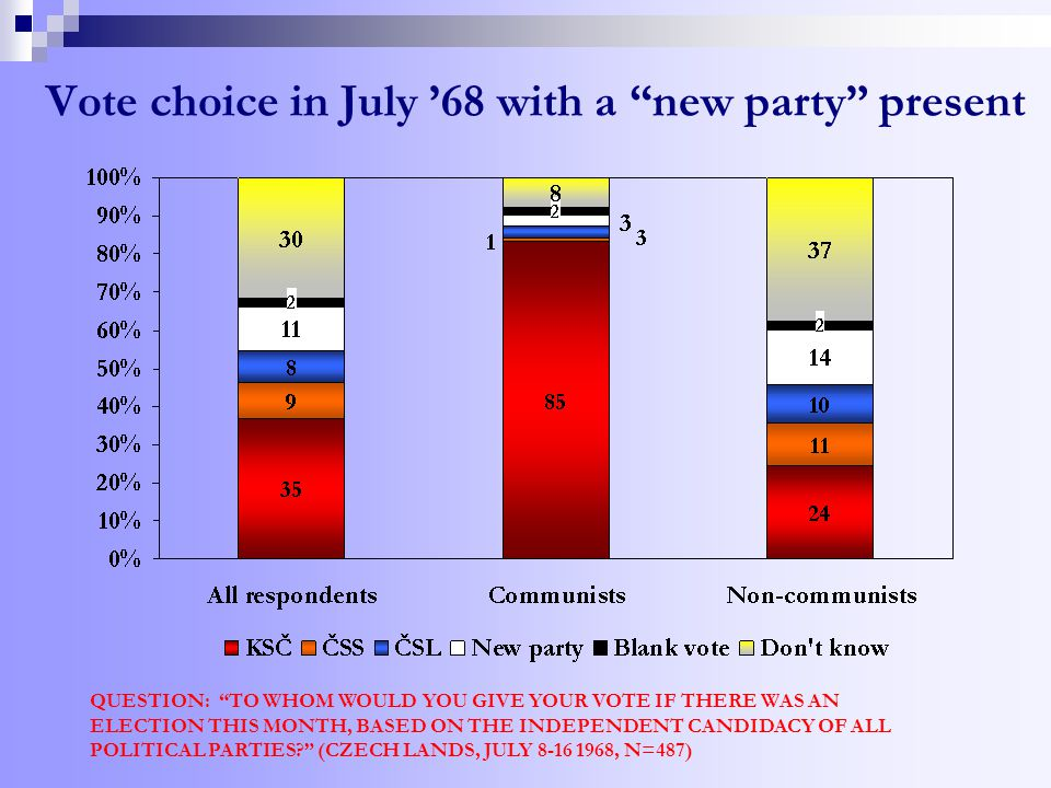 Vote choice in July '68 with a new party present QUESTION: TO WHOM WOULD YOU GIVE YOUR VOTE IF THERE WAS AN ELECTION THIS MONTH, BASED ON THE INDEPENDENT CANDIDACY OF ALL POLITICAL PARTIES (CZECH LANDS, JULY 8-16 1968, N=487)