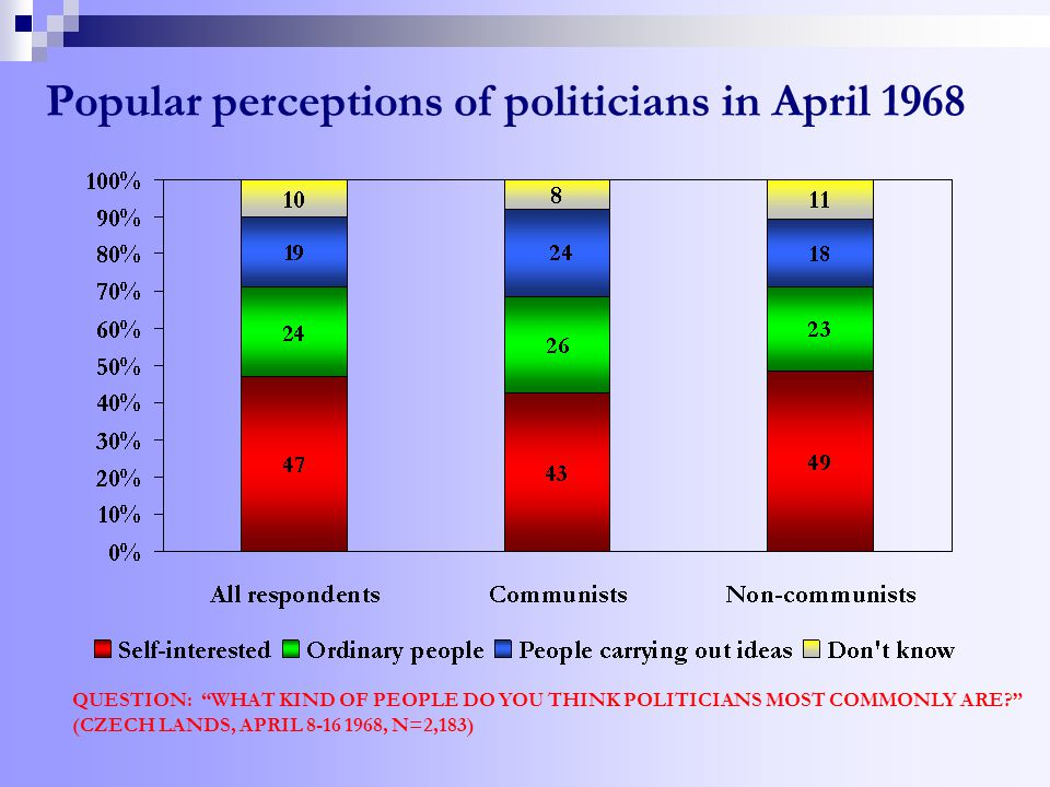 Popular perceptions of politicians in April 1968 QUESTION: WHAT KIND OF PEOPLE DO YOU THINK POLITICIANS MOST COMMONLY ARE (CZECH LANDS, APRIL 8-16 1968, N=2,183)